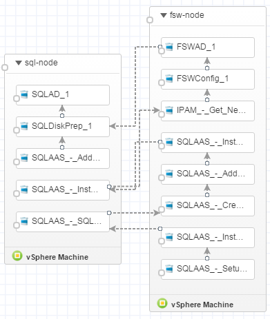 SQLAAS Workflow - Blueprint Designer
