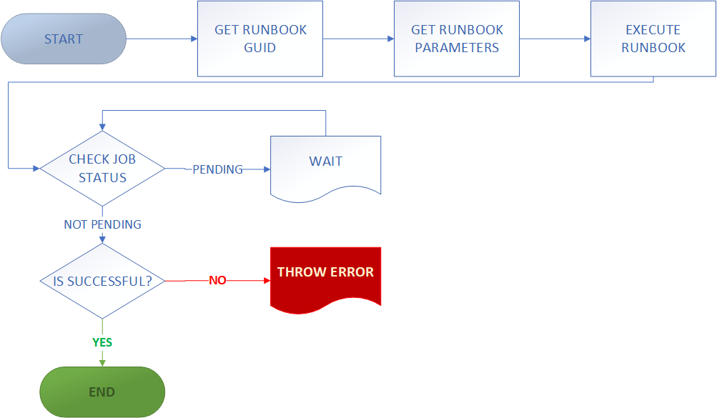 Flowchart of the Workflow