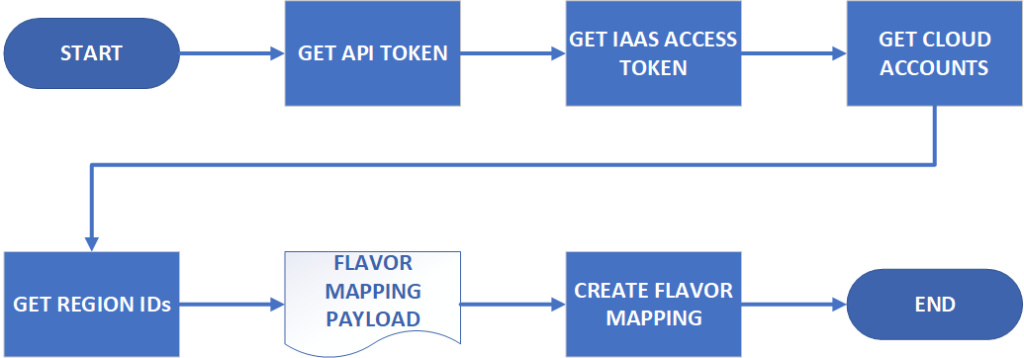 Flavor Mapping Workflow